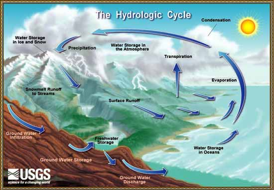 Hydrosphere and the water cycle the diagram below shows the earths water cycle also knows as the hydrologic cycle image courtesey usgs ccuart Choice Image