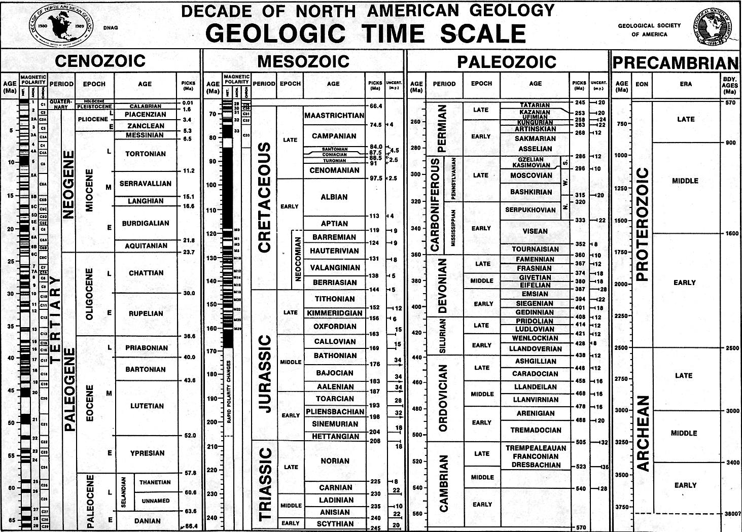 USGS OpenFile Report 20051314 – Geologic Time Worksheet